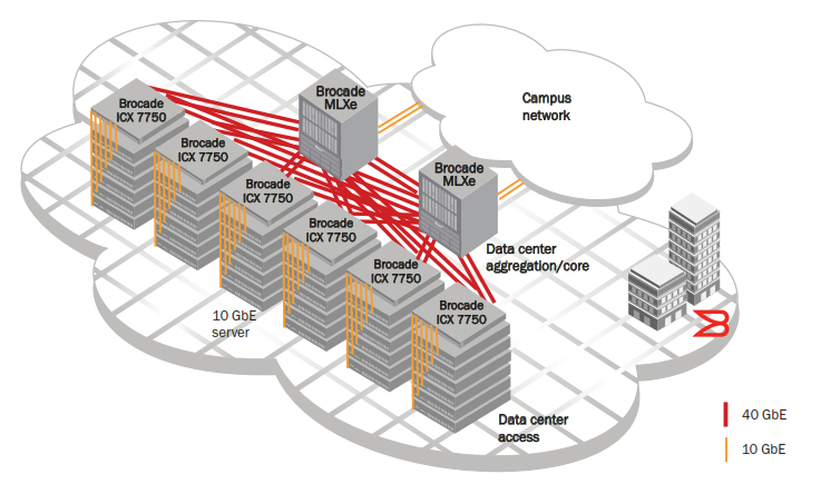The Brocade ICX 7750 provides data center aggregation with Brocade ICX 6610 and 6450 Switches providing ToR access.
