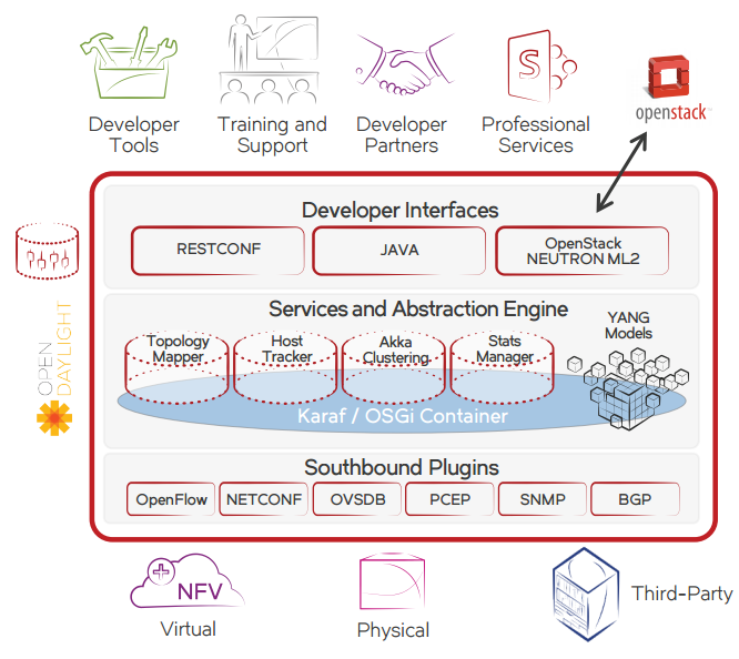 The Brocade SDN Controller is part of an open, modular portfolio.