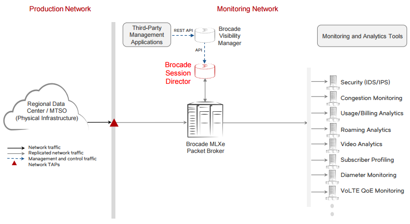 Figure 1: Brocade Session Director deployment architecture.