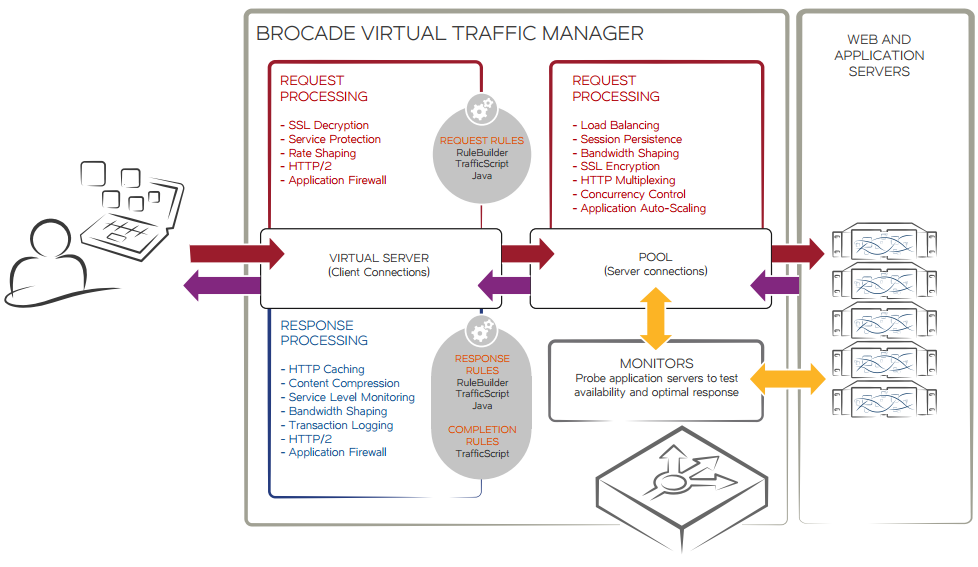 The advanced capabilities in Brocade Virtual Traffic Manager can be enhanced using TrafficScript or Java extensions.