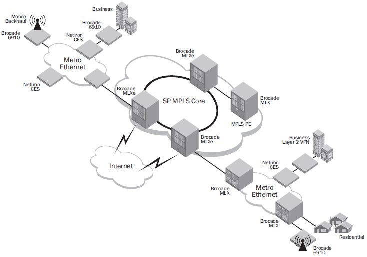 Brocade 6910 Ethernet Access Switches in a Metro Access Network (MAN)