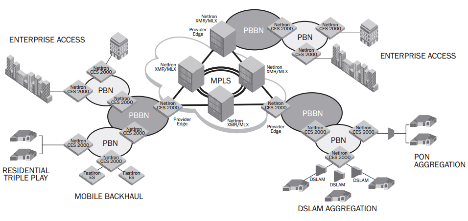 Figure 1: A possible application of using PBB technology on Brocade CES 2000 Series Switches in a large Carrier Ethernet network.