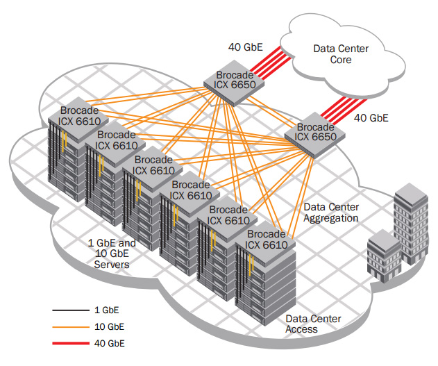 The Brocade ICX 6610 provides ToR 1 GbE and 10 GbE server connectivity with the Brocade ICX 6650 providing data center aggregation.