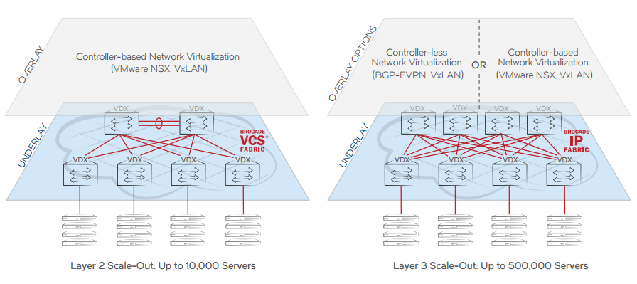 Brocade Data Center Fabrics and Network Virtualization Options